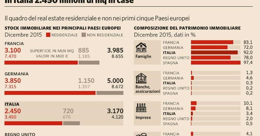 La casa in italia un affare di famiglia bergamo non fa eccezione olivati immobiliare - Gb immobiliare milano ...