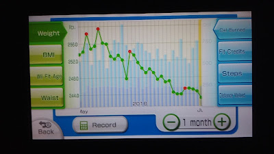10 pounds of weight loss over the course of a month.