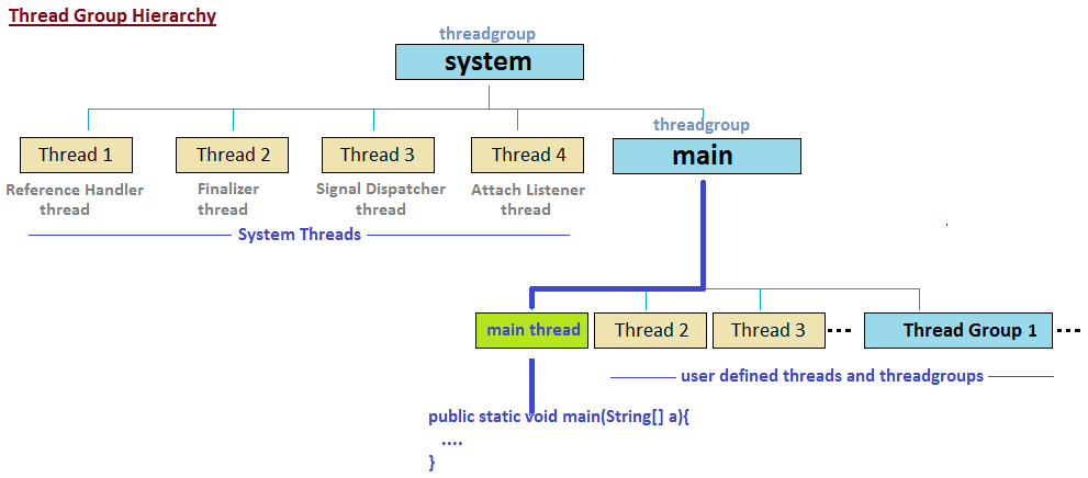 Java Multithreading and Concurrency Interview Questions and