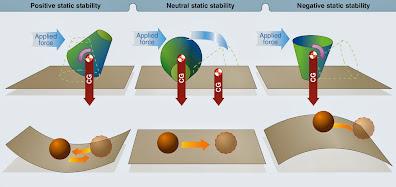 Stability and Control, Aircraft Aerodynamics