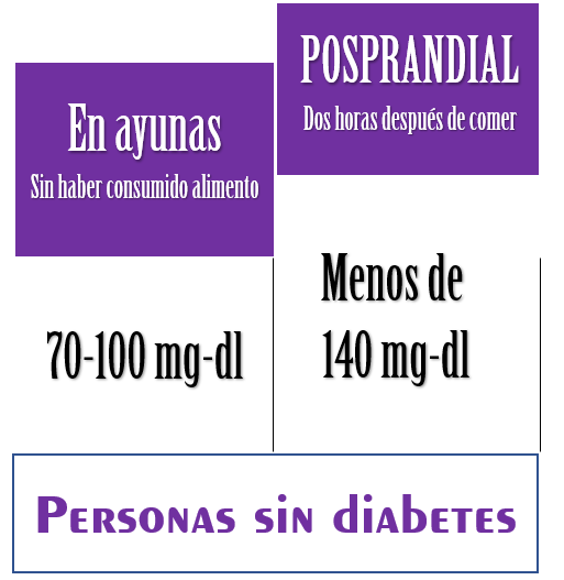 nivel de glucosa normal en personas diabeticas