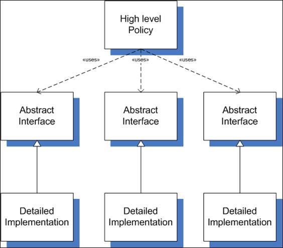 Blogueando: The Dependency Inversion Principle