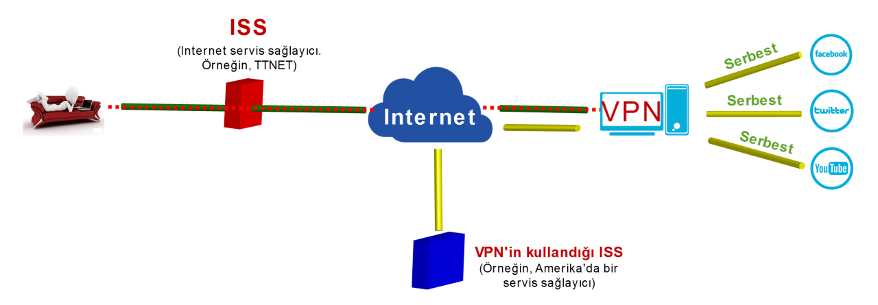 Image result for vpn mantığı