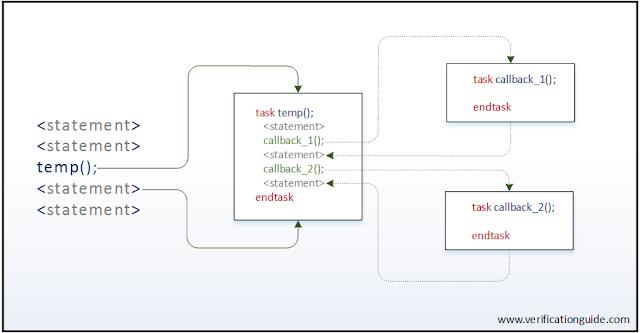 SystemVerilog callback
