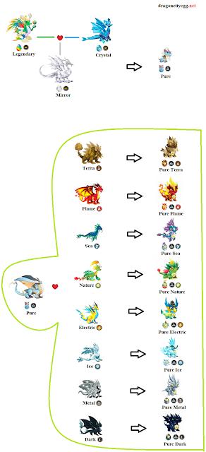 Breeding Chart Pure
