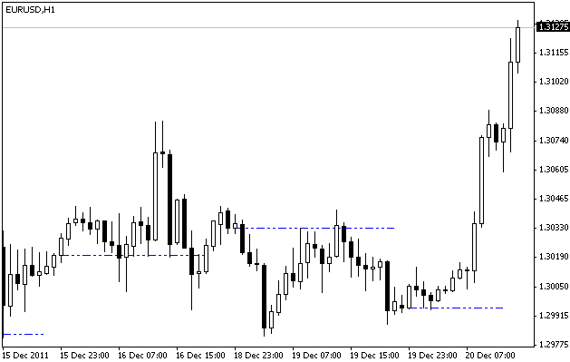 Forex Beginner Guide: Prior Day Close Indicator