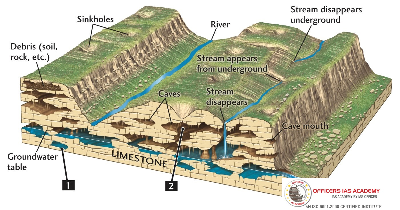 IAS Preparation simplified like never before!: LANDFORMS PRODUCED BY UNDERGROUND WATER