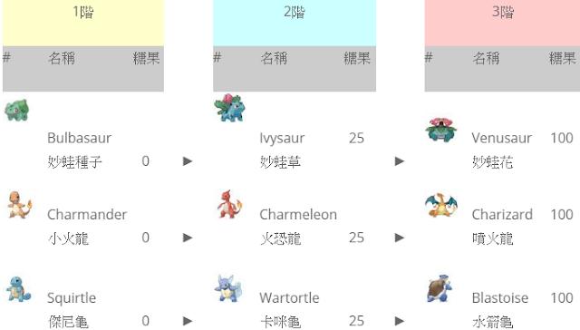 Pokémon GO 寶可夢進化表 - 完整Evolve進化階段 | 糖果數量、中英文對照、進化圖 | 神奇寶貝