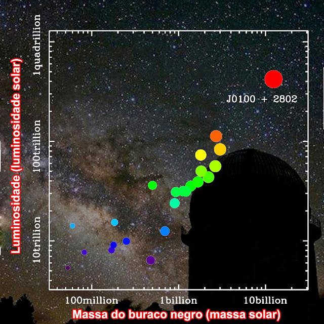 comparação de buracos negros