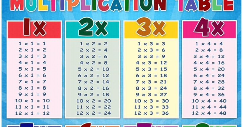 Multiplication Table Chart Poster DEPED TAMBAYAN PH - multiplication table