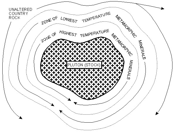 PCSA Geology Updates: Metamorphic Rocks and Processes