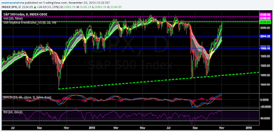 S&P 500 Index ($SPX) Daily Chart - Looking for a short position