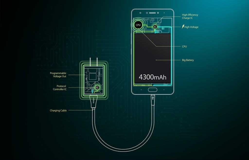 Infinix XCharge flash charging technology