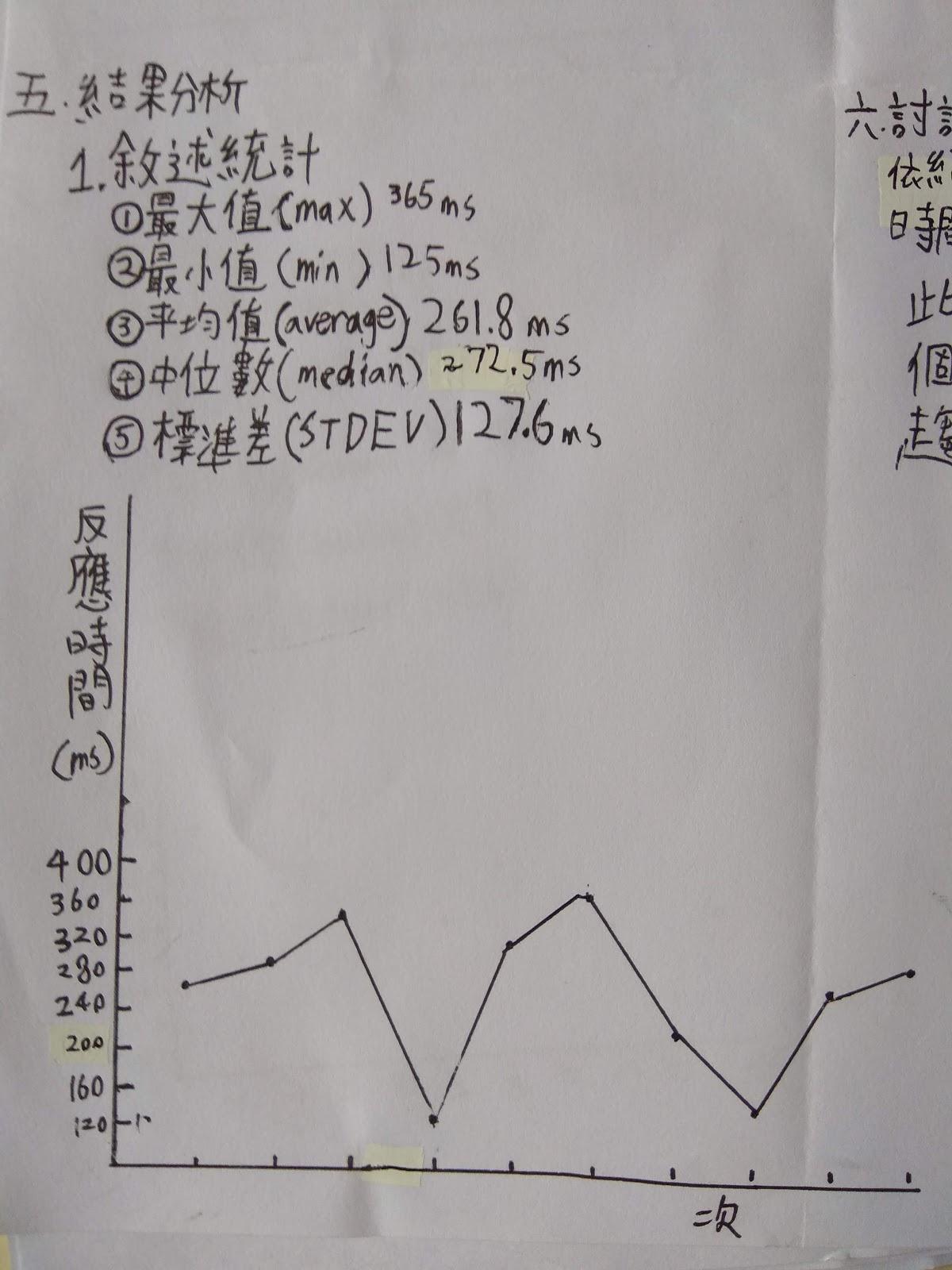 阿簡生物筆記: 用micro bit測反應時間學習探究活動的進行