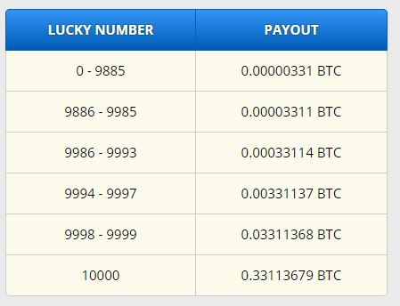 Highest Paying Bitcoin Faucet 4000 Satoshi Every Hour - FS-Give