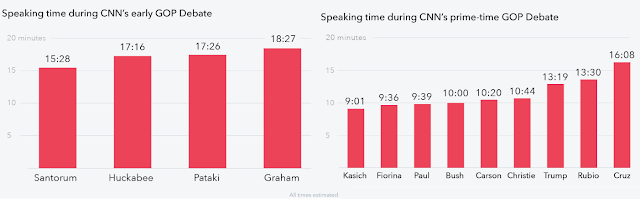 Speaking time during CNN GOP December debate undercard primetime