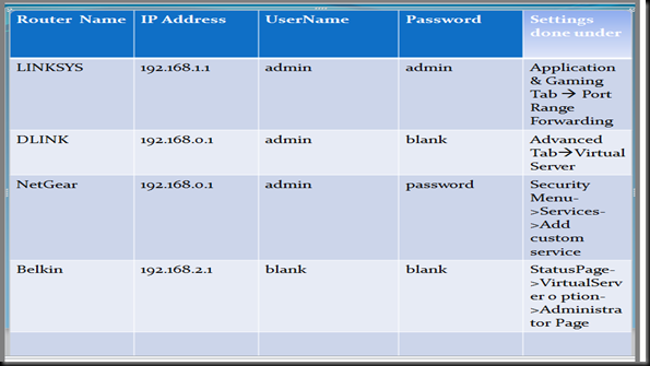 Arindam Bhadra: Port Forwarding using a Linksys Router