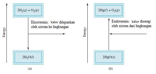 Review kimia dasar kimia dasar i termokimiaenergi dan perpindahan gambar 3 a sebuah proses eksoterm b sebuah proses endoterm bagian a dan b tidak digambarkan pada skala yang sama kalor yang dilepaskan dalam ccuart Gallery