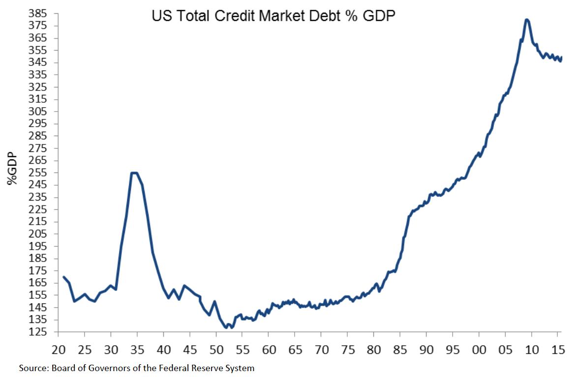 True Economics: 11/5/16: U.S. Economy: Three Charts Debt ...  Economic Growth Chart