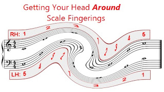 Scales Fingerings - are they important?
