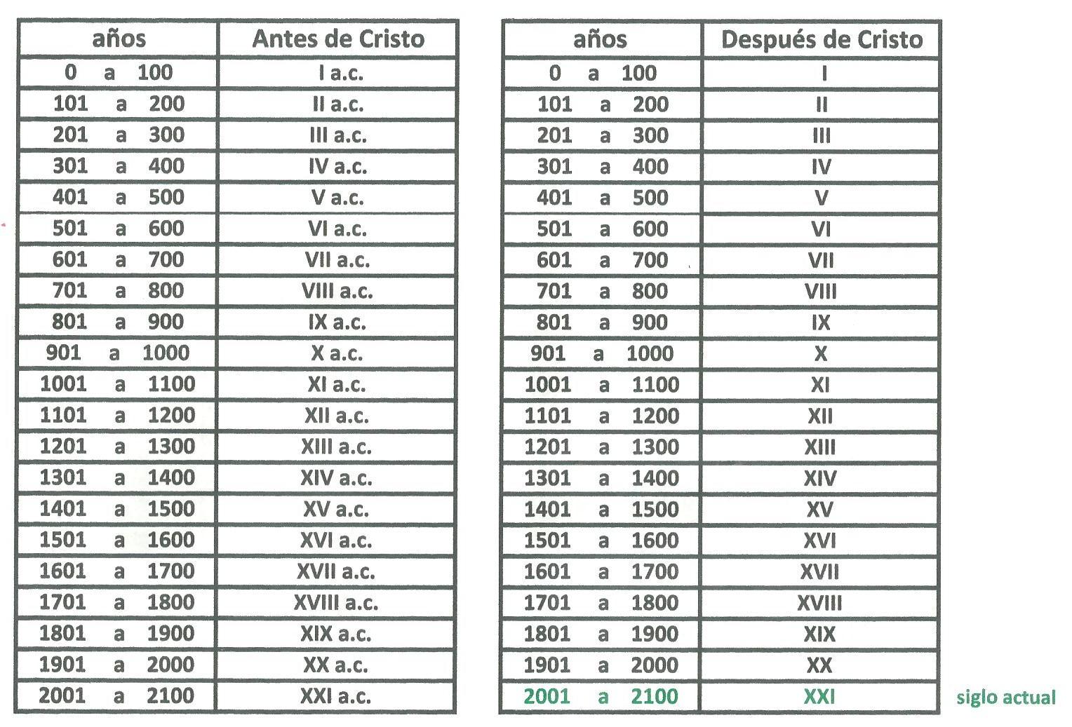 Historia 1 Instituto Colegio De Nuestra Señora Cronologías
