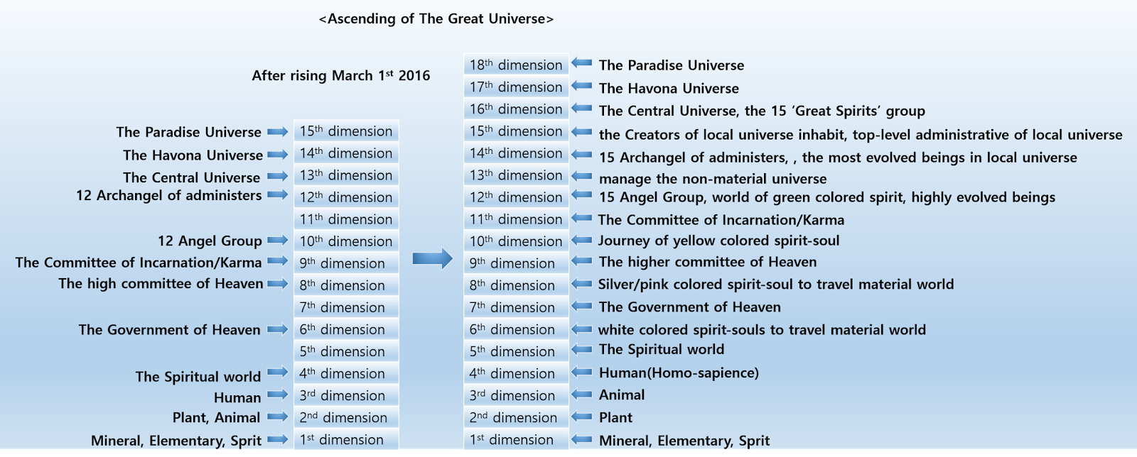 the dimensional ascension of the great universe the tree of life