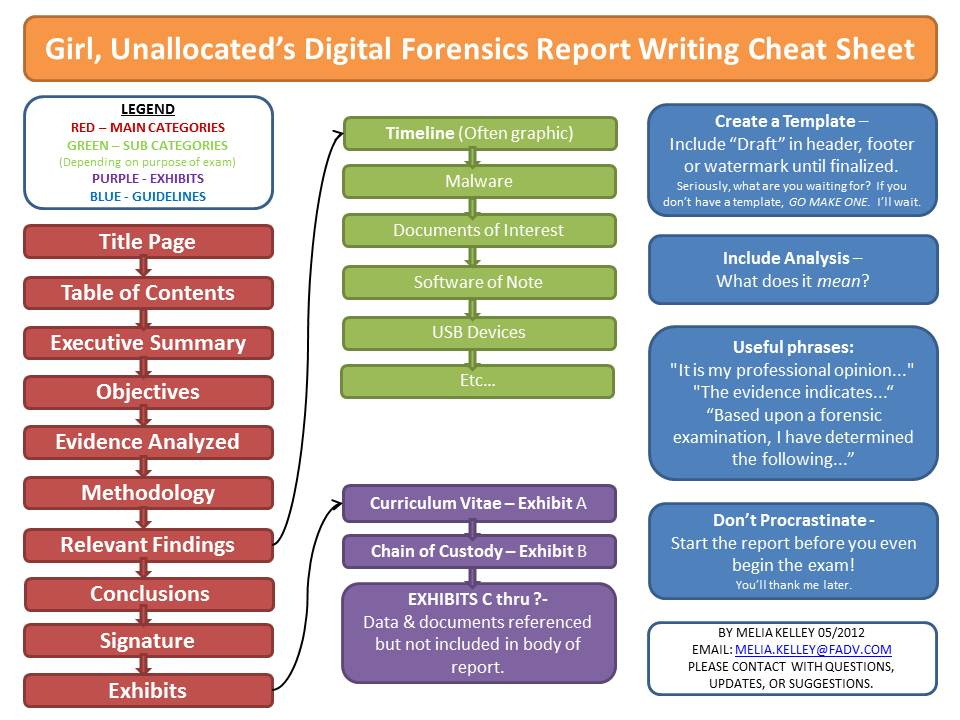 Unallocatedu0027s Digital Forensics Report Writing Cheat Sheet - training report
