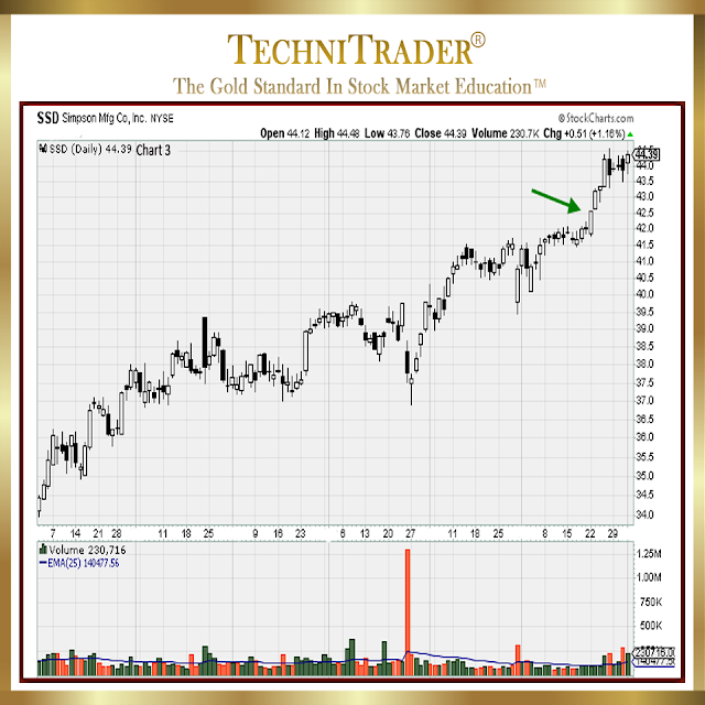 The Chart 3 example was Simpson Manufacturing Company, Inc. (SSD: NYSE) and it had the kind of run you WANT to trade, which is a solid run up with excellent point gains - technitrader