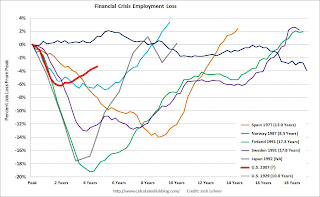 Percent Job Losses during Financial Crisis
