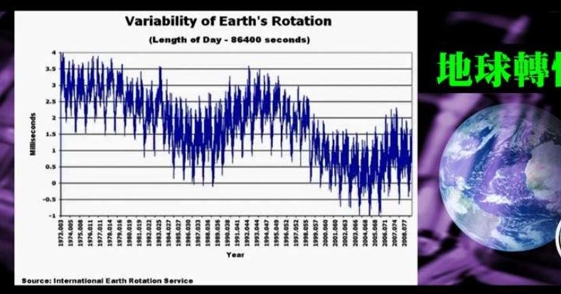 新聞: 地球今日多一秒 : 2012年過後, 世界將會怎樣?
