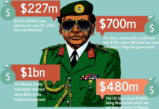 Nigerian Politicians Stashing Looted Funds Overseas