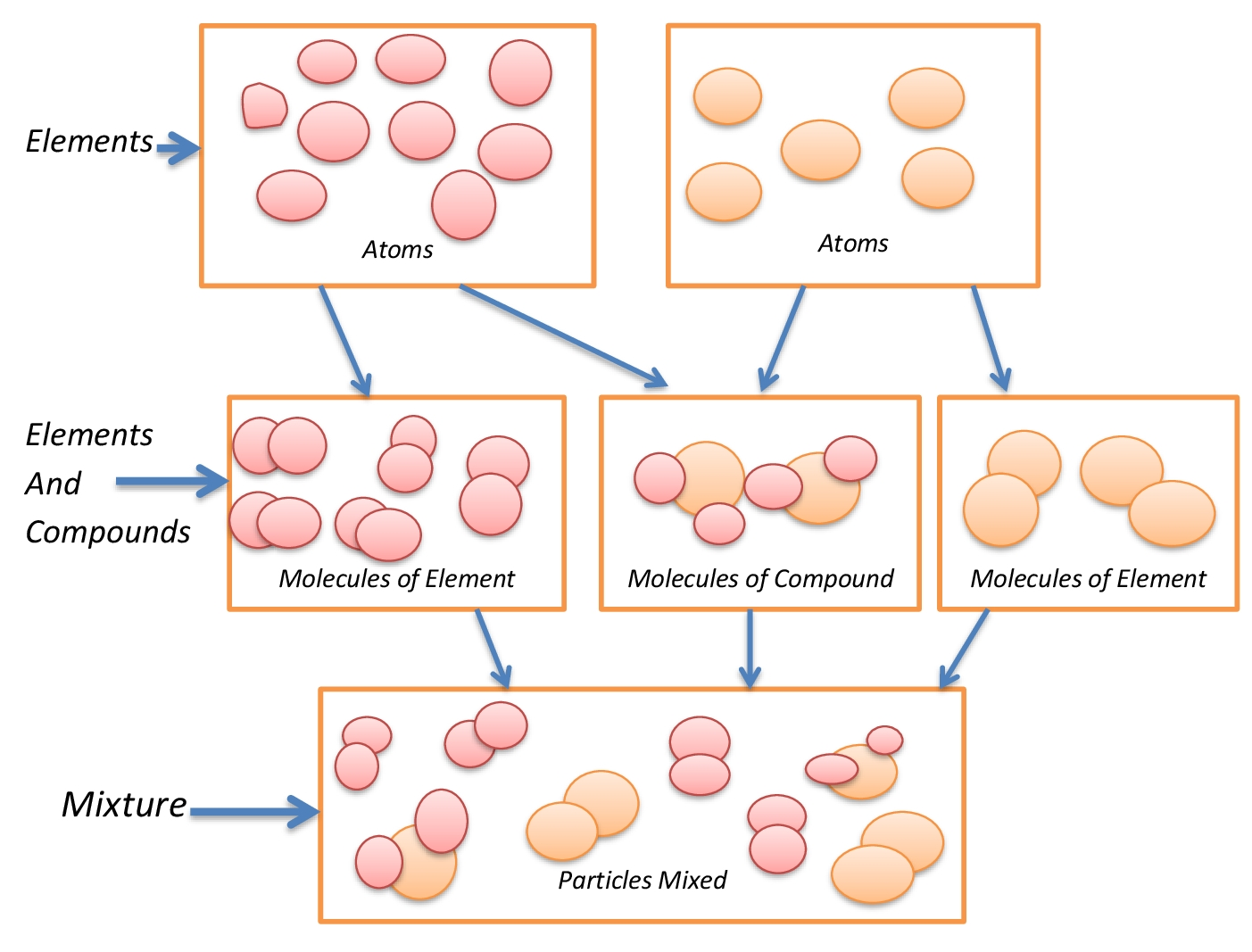 Lesson plan of introduction to atoms and molecules general science concept map pooptronica