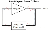 Pengertian Osilator