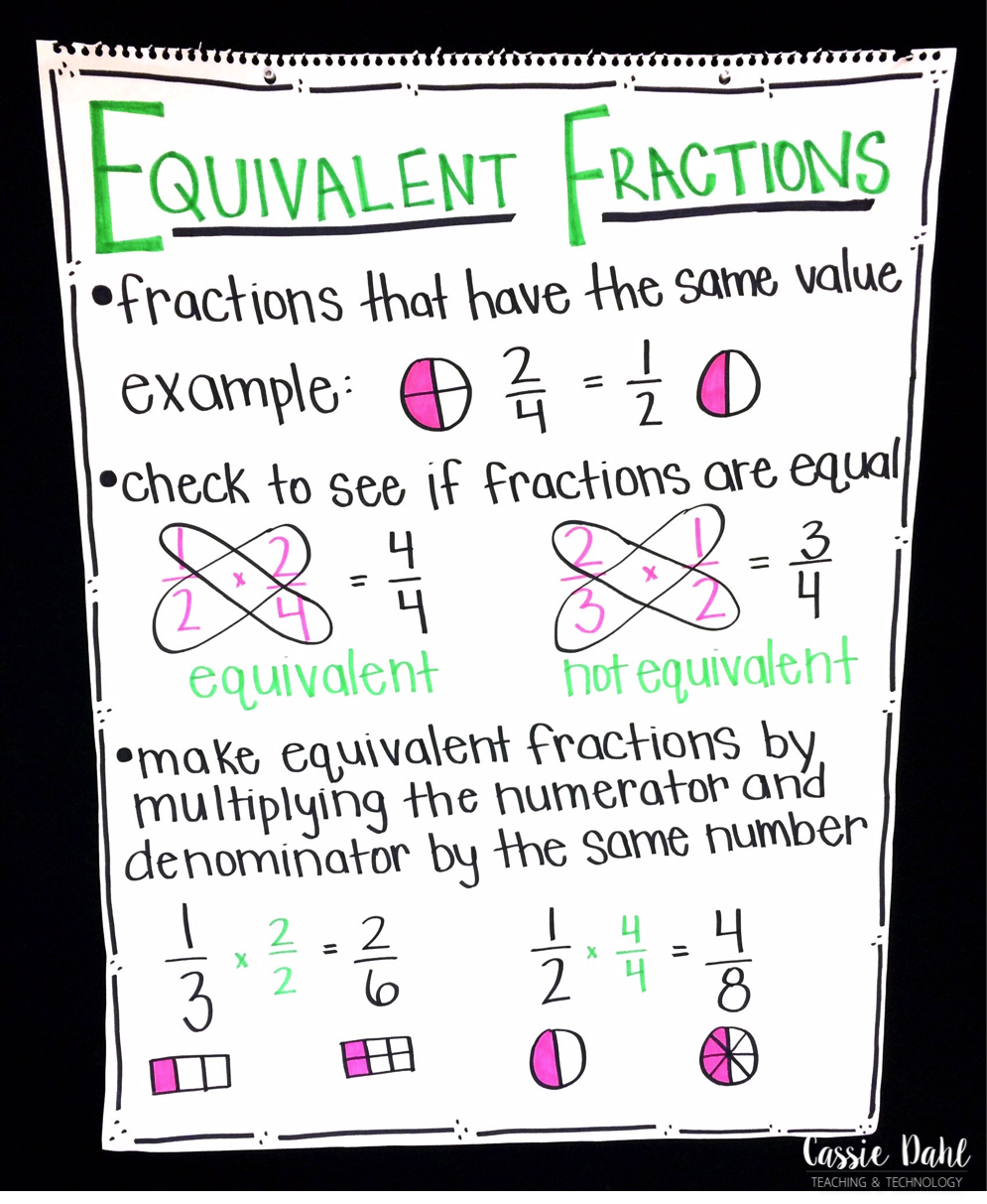Looking For Some Fun Anchor Charts Your Fractions Lessons Check Out This Post To