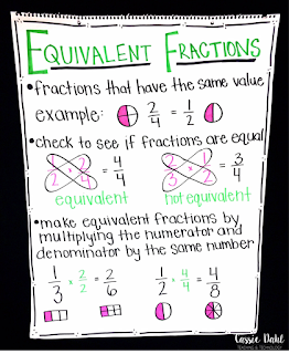 """Looking for some fun anchor charts for your fractions lessons? Check out this post to see my favorite 3 charts and read some tips for making your anchor charts """"pop""""!"""