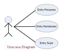 Arian cyber contoh usecase diagram pada pt bendi car pada postingsn kali ini saya akan membahas sedikit mengenai usecase diagram apa sih itu he he sebenarnya kasus soal ini ada di modul psbo tepatnya ccuart Choice Image
