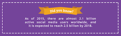 Social Media Marketing Stats and Facts