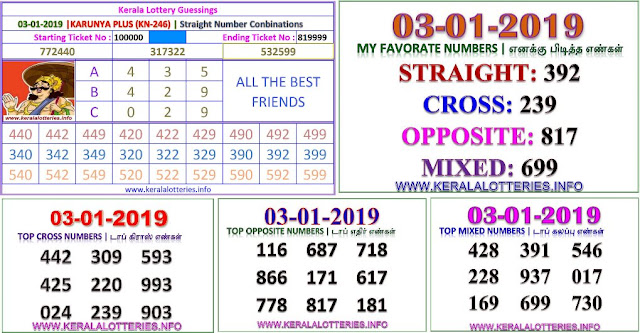 KARUNYA PLUS KN-246 Kerala lottery abc guessing by keralalotteries.info