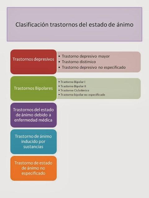 clasificacion trastornos estado de animo dsm IV-TR