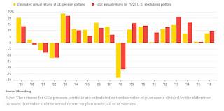 GE Botches Its Pension Math?