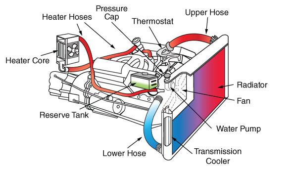 Engineerbatt motor blog riscaldamento dell 39 abitacolo per for Pex sistema di riscaldamento ad acqua calda