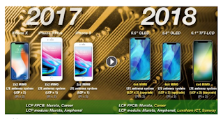 New 2018 iPhone Devices