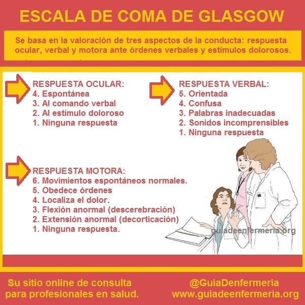 ESCALA DE COMA DE GLASGOW - GUÍA DE ENFERMERÍA