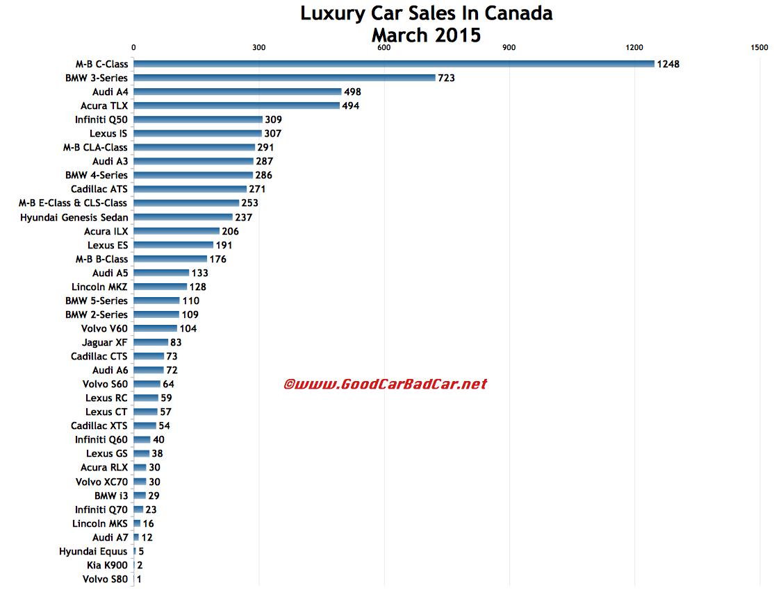 Canada luxury car sales charts March 2015