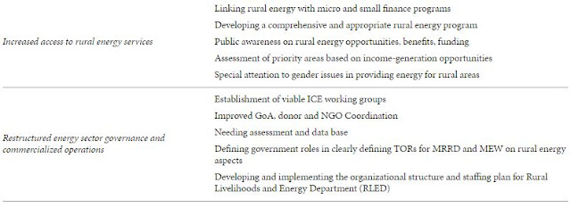 Table 2: Parts of Energy Sector Strategy (ESS) action plan.