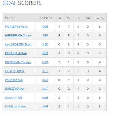 Goal Scores