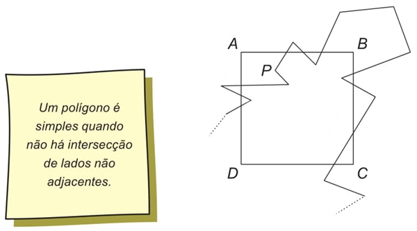 Um polígono é simples quando não há intersecção de lados não adjacentes