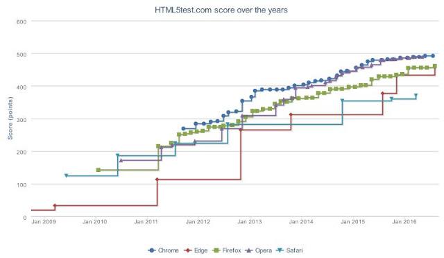 اختبار HTML5 باستخدام :  html5test.
