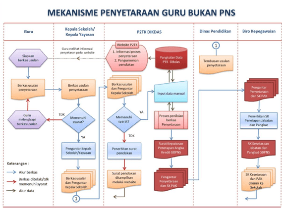 Mekanisme Penyetaraan Jabatan dan Pangkat GBPNS