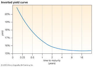 Apa itu Inverted Yield Curve ?